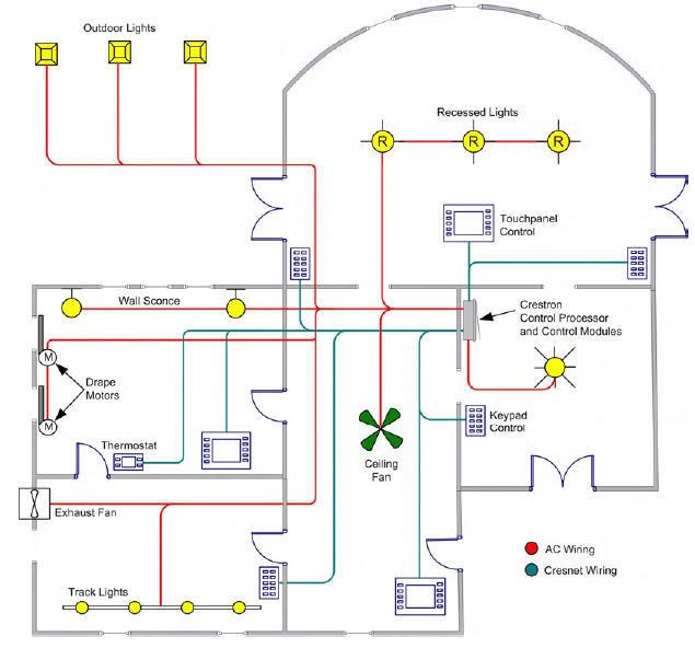 thiết kế hệ thống điện cho nhà
